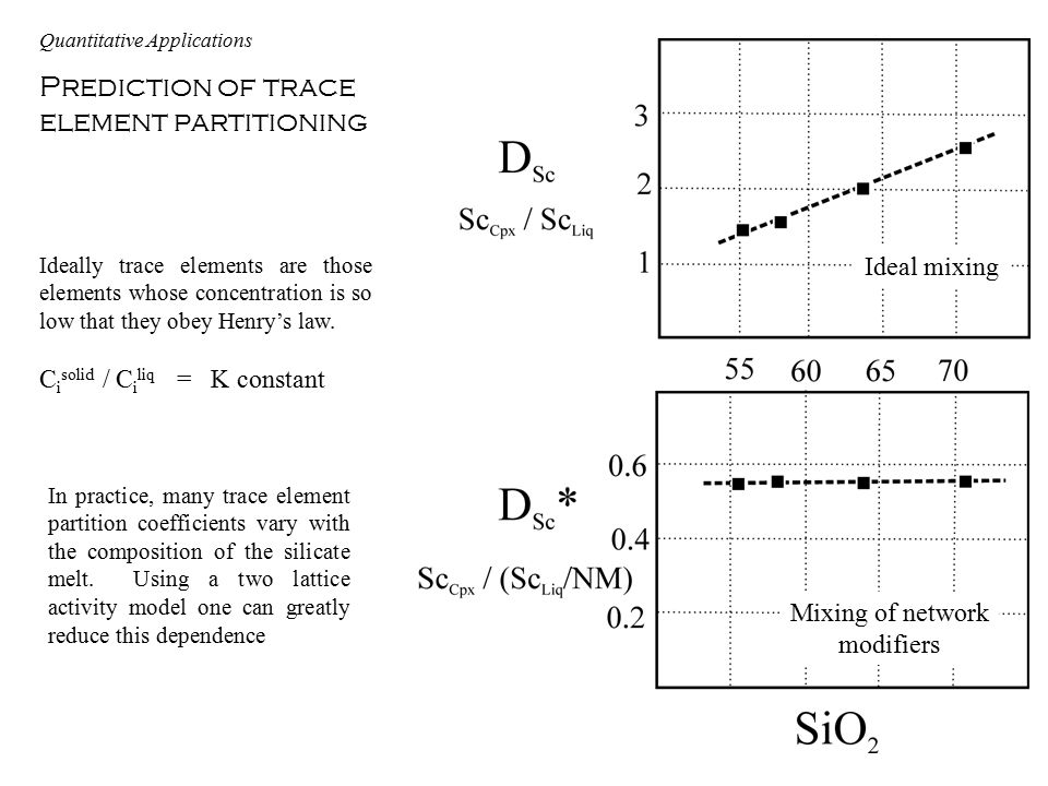 Prediction of trace element partitioning Ideal mixing