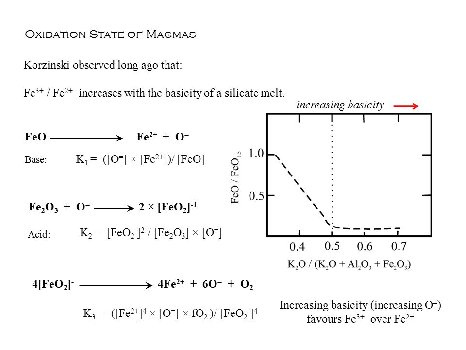 Increasing basicity (increasing O=) favours Fe3+ over Fe2+
