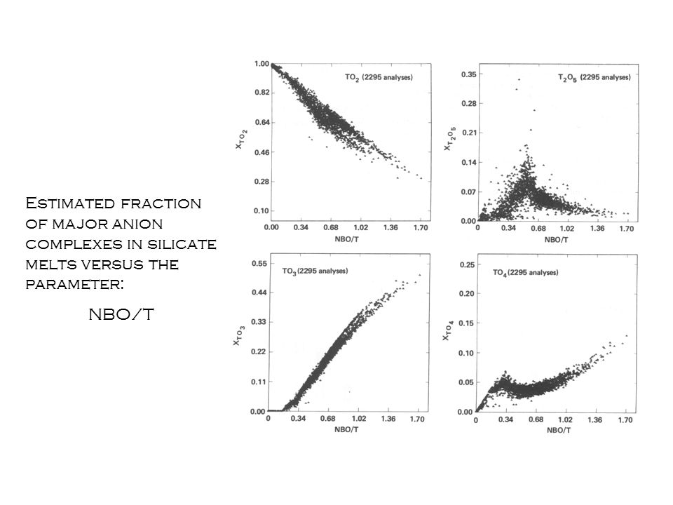 Estimated fraction of major anion complexes in silicate melts versus the parameter: