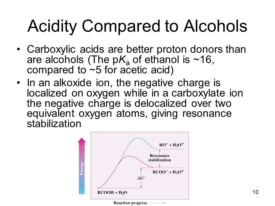 Acidity Compared to Alcohols