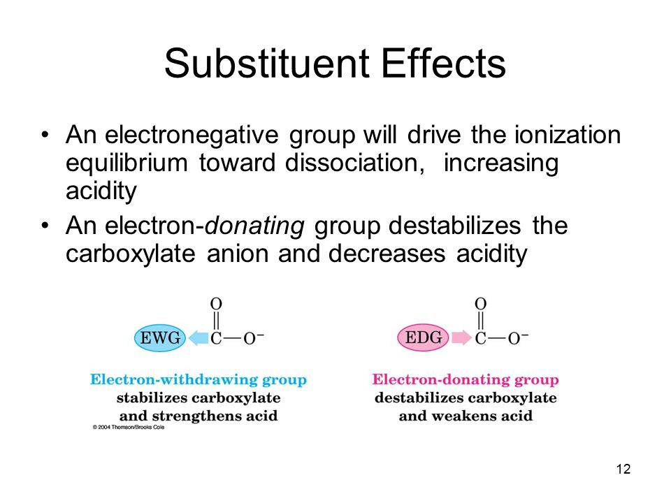 Substituent Effects An electronegative group will drive the ionization equilibrium toward dissociation, increasing acidity.