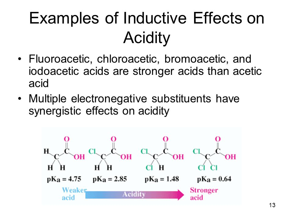 Examples of Inductive Effects on Acidity
