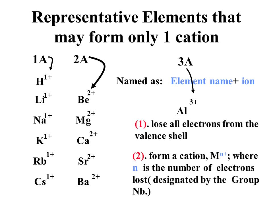 Representative Elements that may form only 1 cation