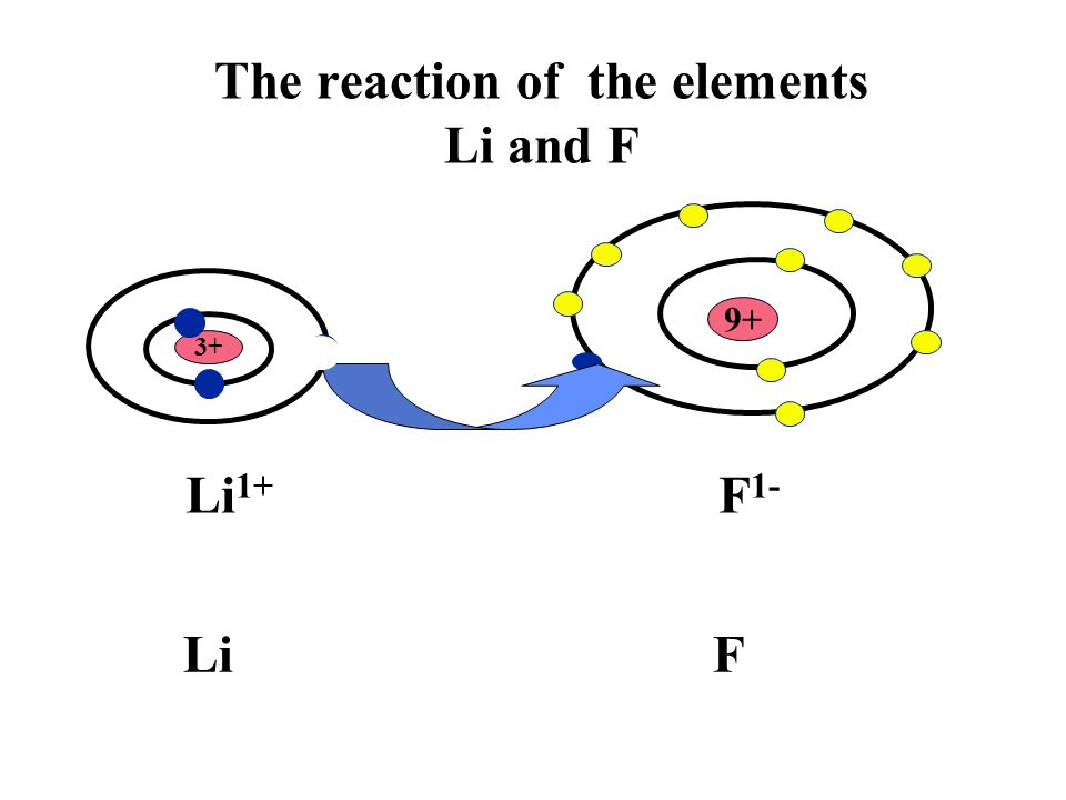 The reaction of the elements Li and F