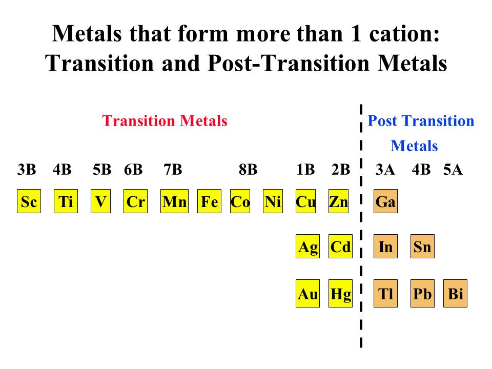 Metals that form more than 1 cation: Transition and Post-Transition Metals