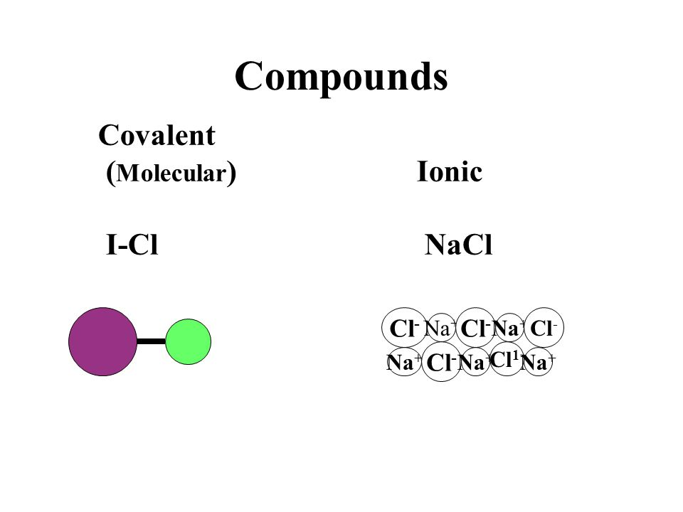 Compounds Covalent (Molecular) Ionic I-Cl NaCl Cl- Cl- Cl- Cl- Na+ Na+