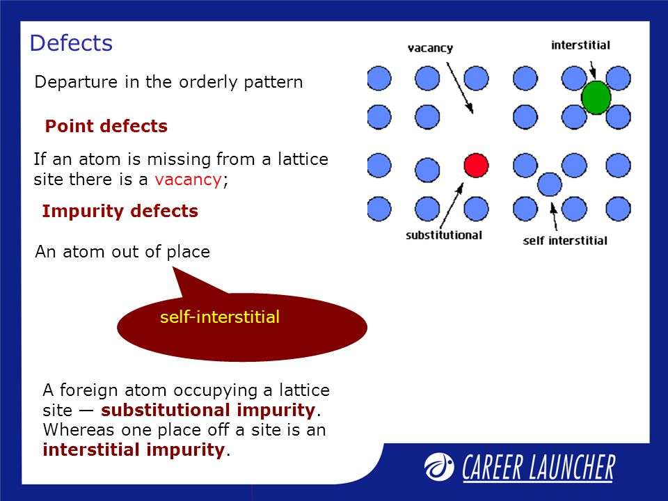 Defects Departure in the orderly pattern Point defects