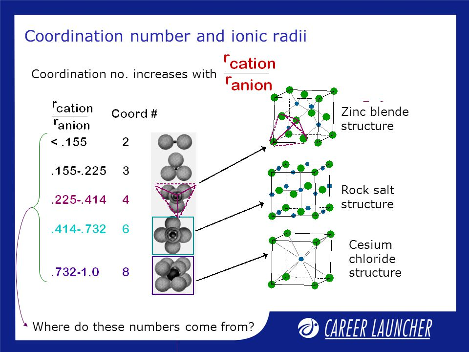 Coordination number and ionic radii