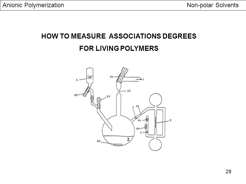 HOW TO MEASURE ASSOCIATIONS DEGREES