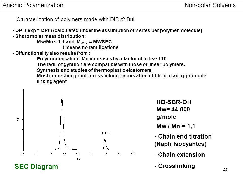 SEC Diagram Anionic Polymerization Non-polar Solvents HO-SBR-OH