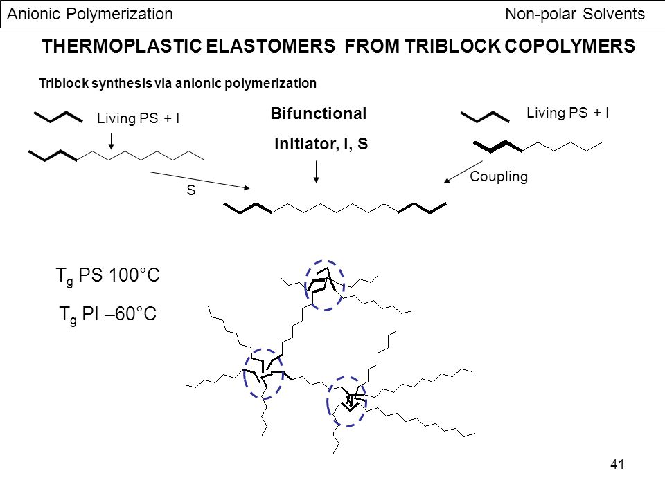 THERMOPLASTIC ELASTOMERS FROM TRIBLOCK COPOLYMERS