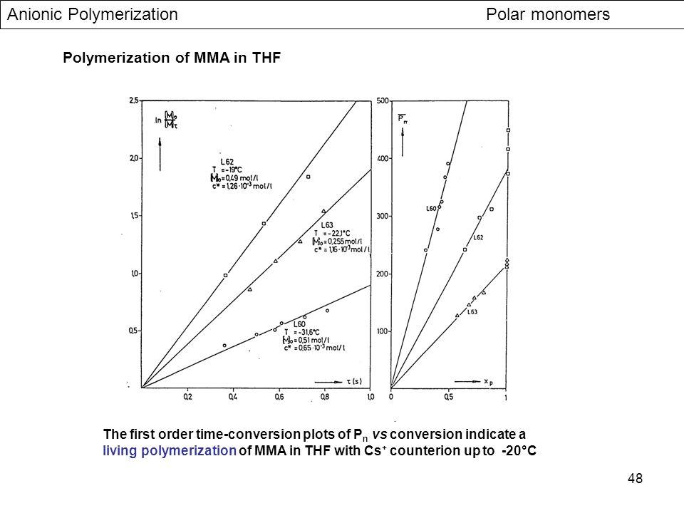Anionic Polymerization Polar monomers