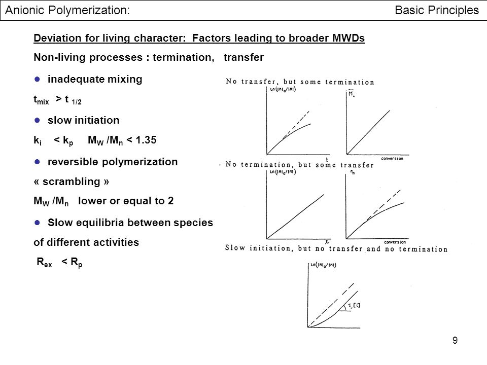 Anionic Polymerization: Basic Principles