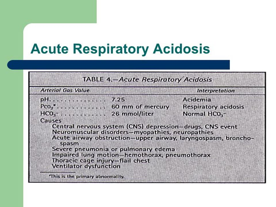 Acute Respiratory Acidosis