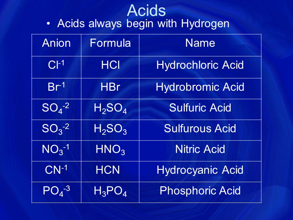 Acids always begin with Hydrogen