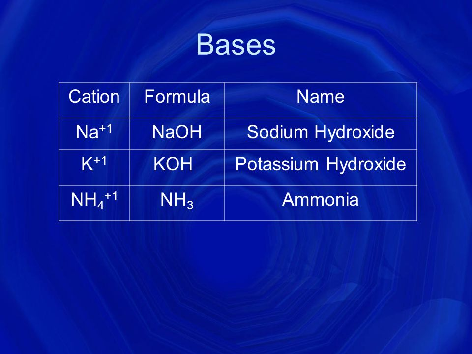 Bases Cation Formula Name Na+1 NaOH Sodium Hydroxide K+1 KOH