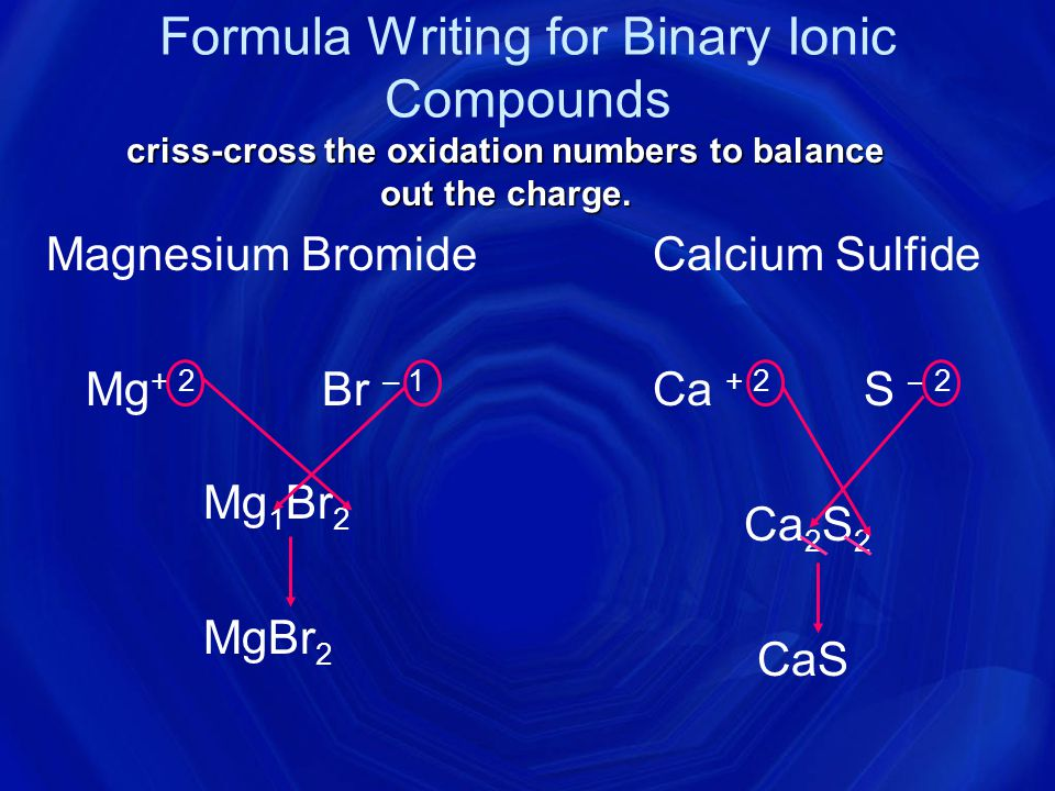 Formula Writing for Binary Ionic Compounds