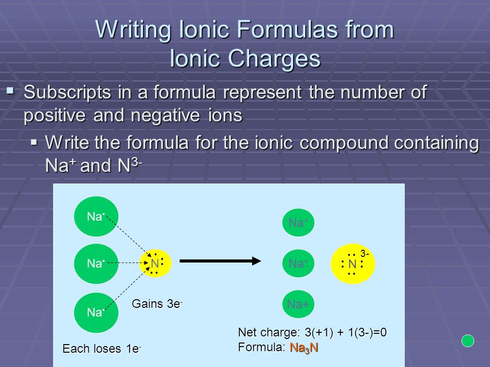 Writing Ionic Formulas from Ionic Charges