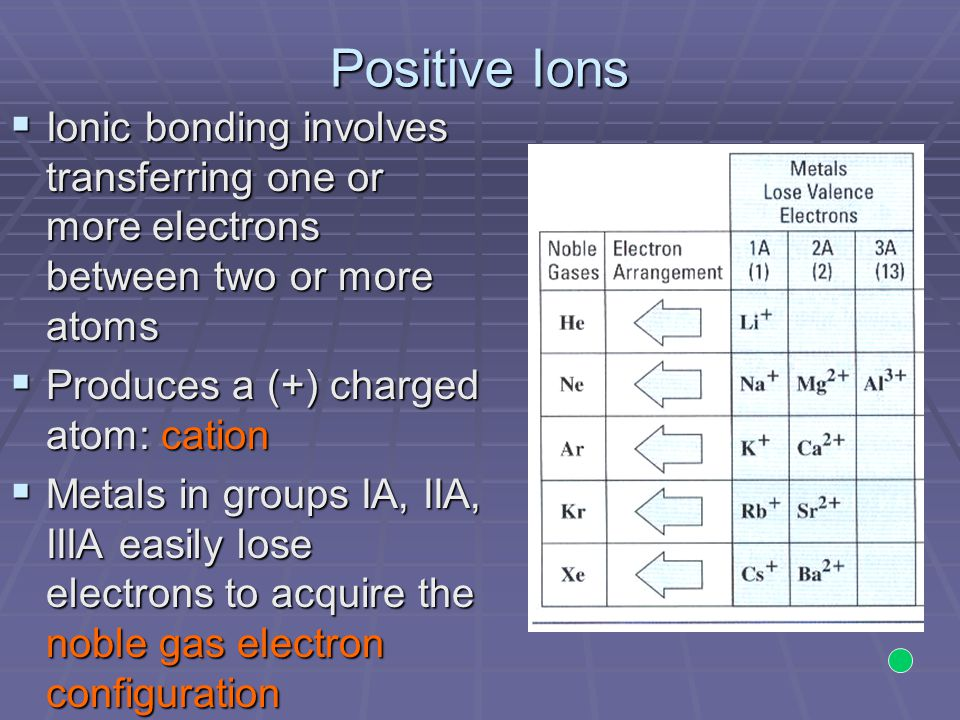 Positive Ions Ionic bonding involves transferring one or more electrons between two or more atoms. Produces a (+) charged atom: cation.