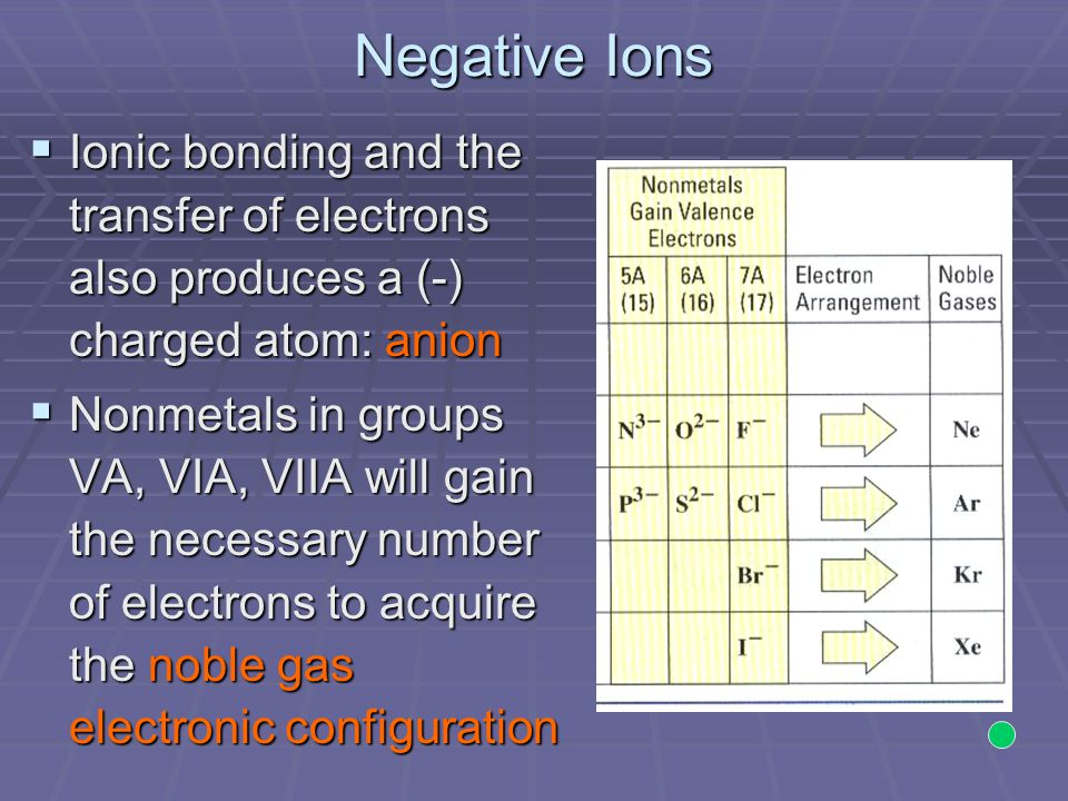 Negative Ions Ionic bonding and the transfer of electrons also produces a (-) charged atom: anion.