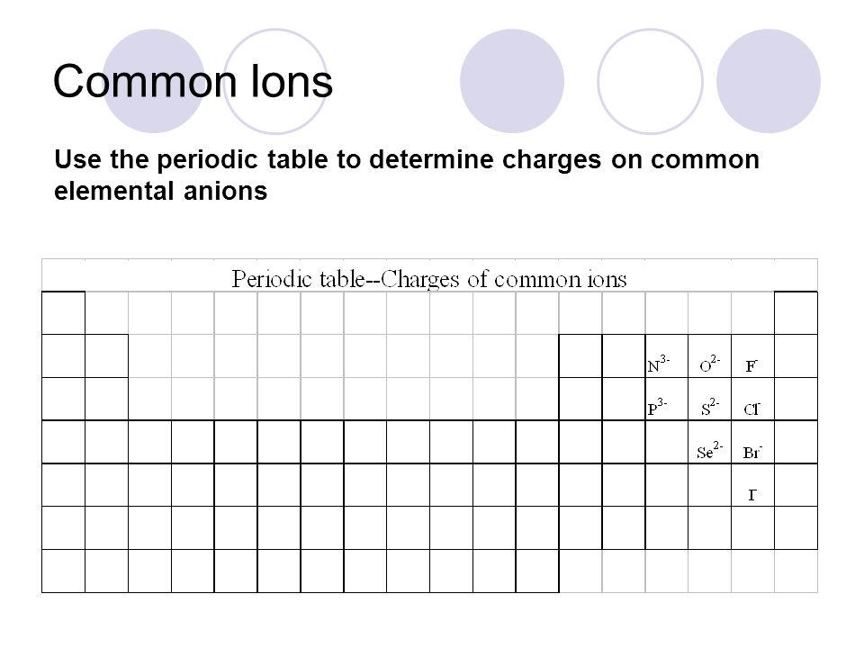 Common Ions Use the periodic table to determine charges on common elemental anions