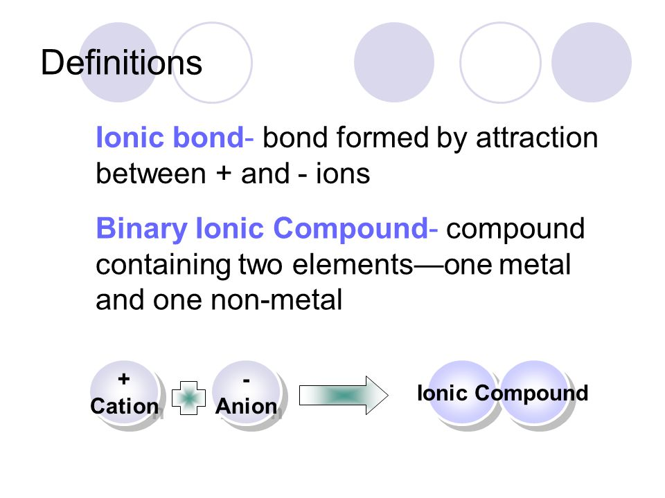 Definitions Ionic bond- bond formed by attraction between + and - ions