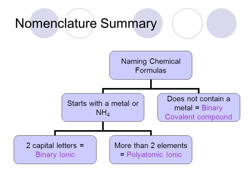 Nomenclature Summary