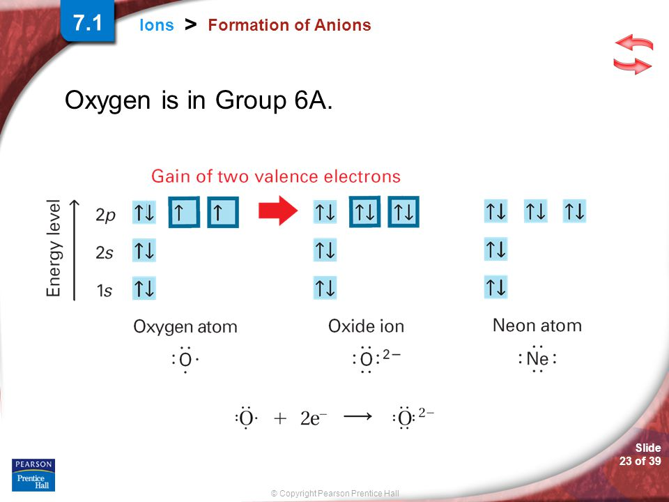7.1 Formation of Anions Oxygen is in Group 6A.