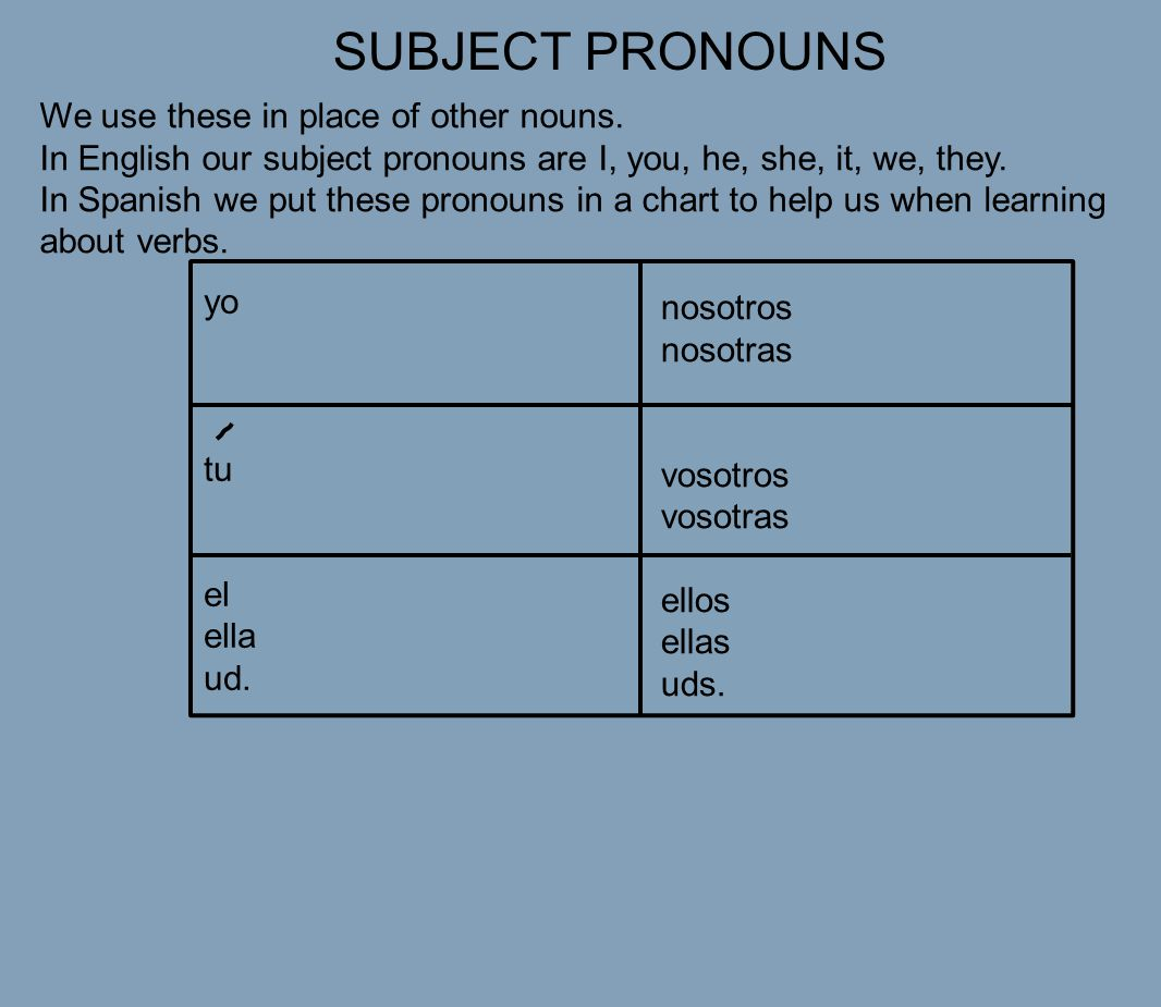 SUBJECT PRONOUNS We use these in place of other nouns.