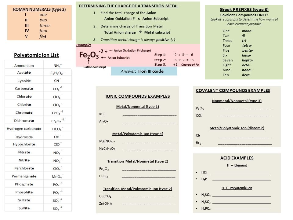 Polyatomic Ion List Greek PREFIXES (type 3) Answer: Iron III oxide
