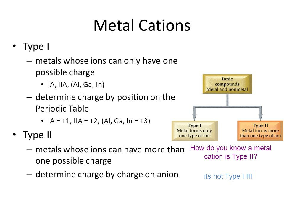 How do you know a metal cation is Type II