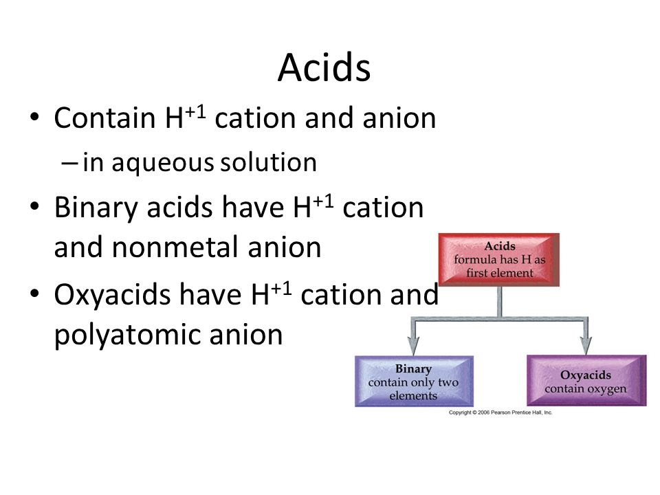 Acids Contain H+1 cation and anion