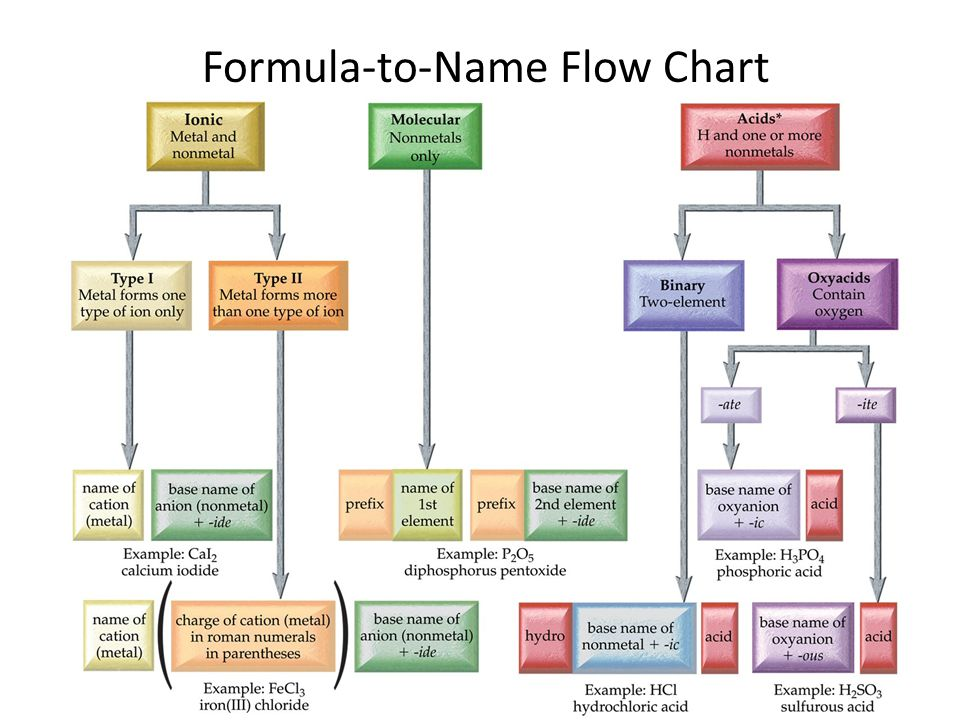 Formula-to-Name Flow Chart