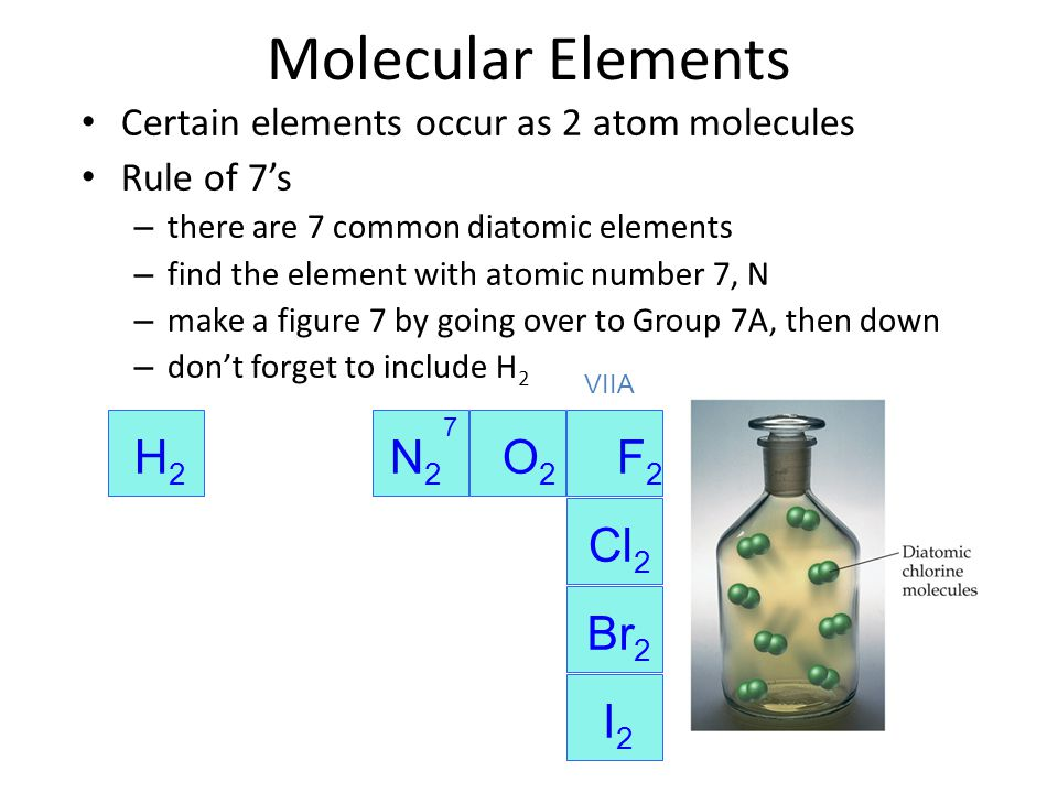 Molecular Elements H2 N2 O2 F2 Cl2 Br2 I2