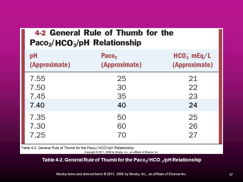 Table 4-2. General Rule of Thumb for the Paco2/ HCO−3/pH Relationship