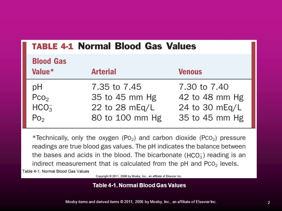 Table 4-1. Normal Blood Gas Values