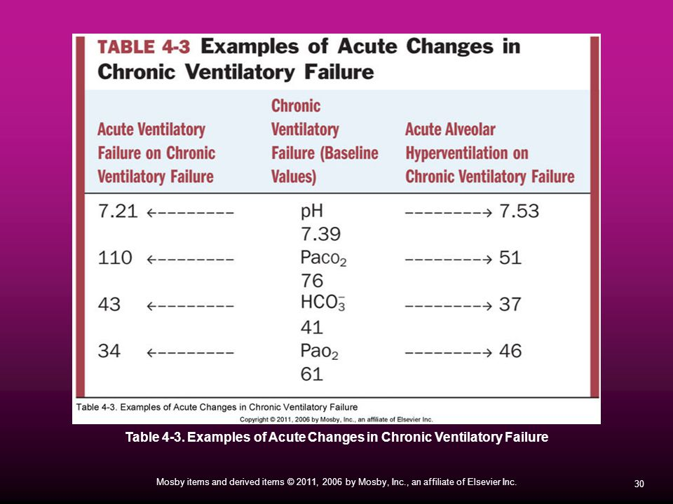 Table 4-3. Examples of Acute Changes in Chronic Ventilatory Failure
