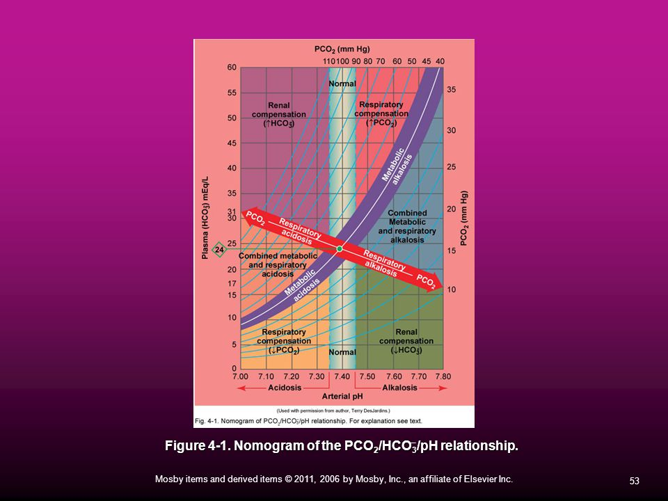 Figure 4-1. Nomogram of the PCO2/HCO3/pH relationship.