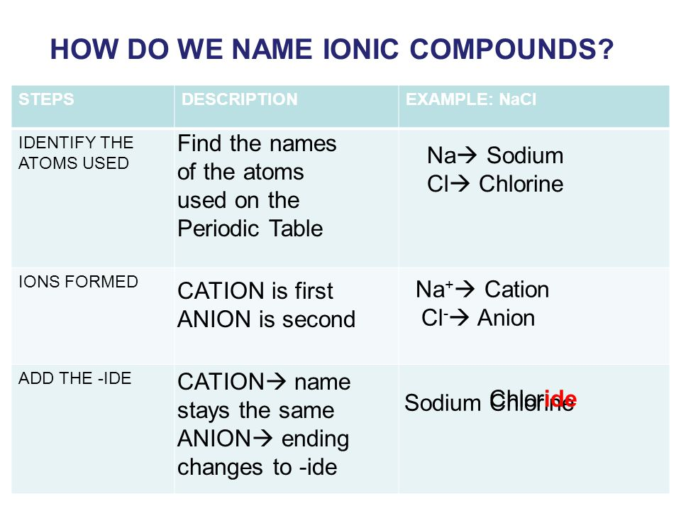 HOW DO WE NAME IONIC COMPOUNDS