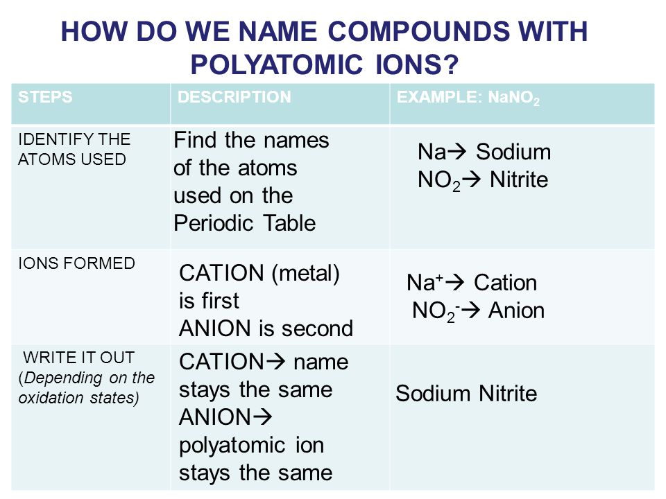 HOW DO WE NAME COMPOUNDS WITH POLYATOMIC IONS