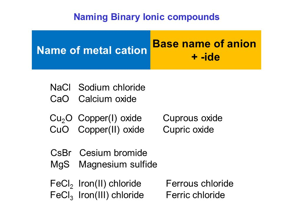 Name of metal cation Base name of anion + -ide