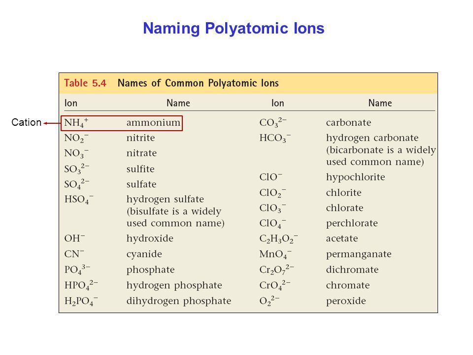 Naming Polyatomic Ions