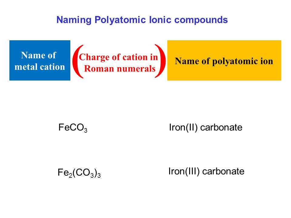 ( ) Naming Polyatomic Ionic compounds Name of metal cation