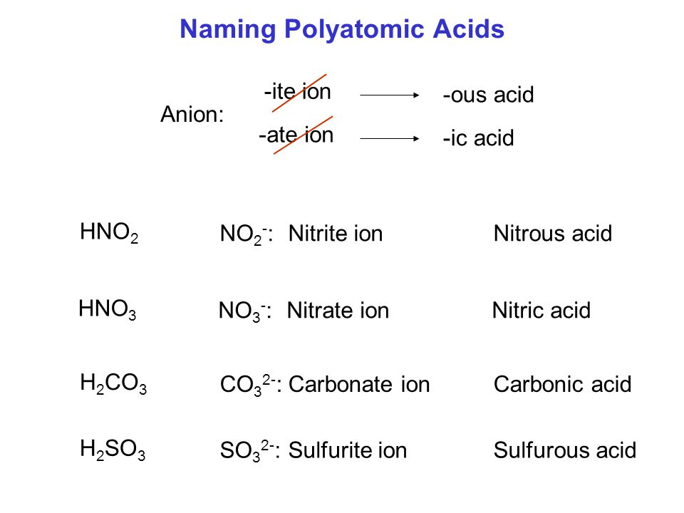 Naming Polyatomic Acids