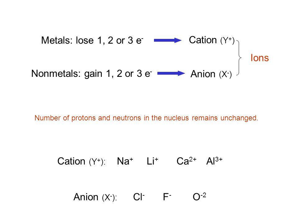 Cation (Y+): Na+ Li+ Ca2+ Al3+