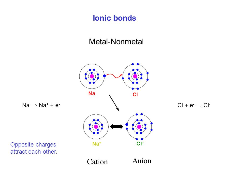 Ionic bonds Metal-Nonmetal Anion Cation Na  Na+ + e- Cl + e-  Cl-