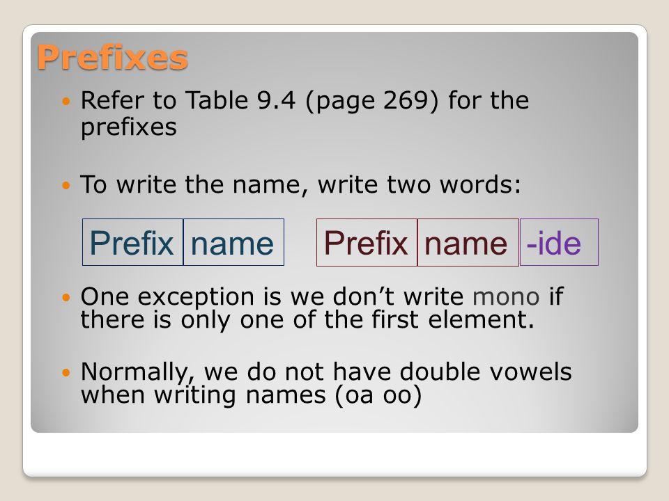 Prefixes Prefix name Prefix name -ide