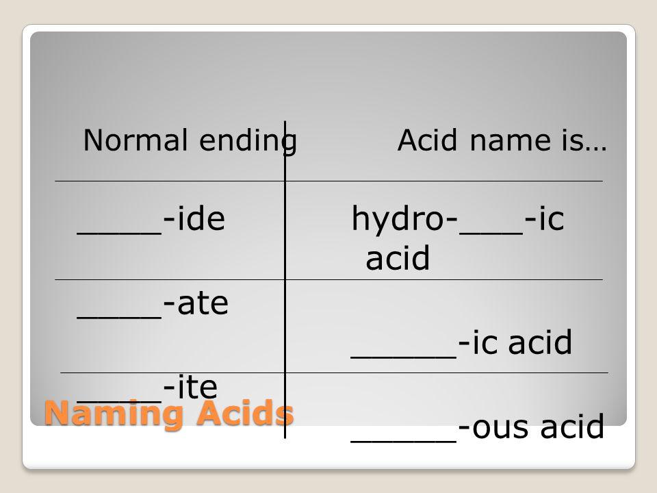 ____-ide ____-ate ____-ite hydro-___-ic acid _____-ic acid