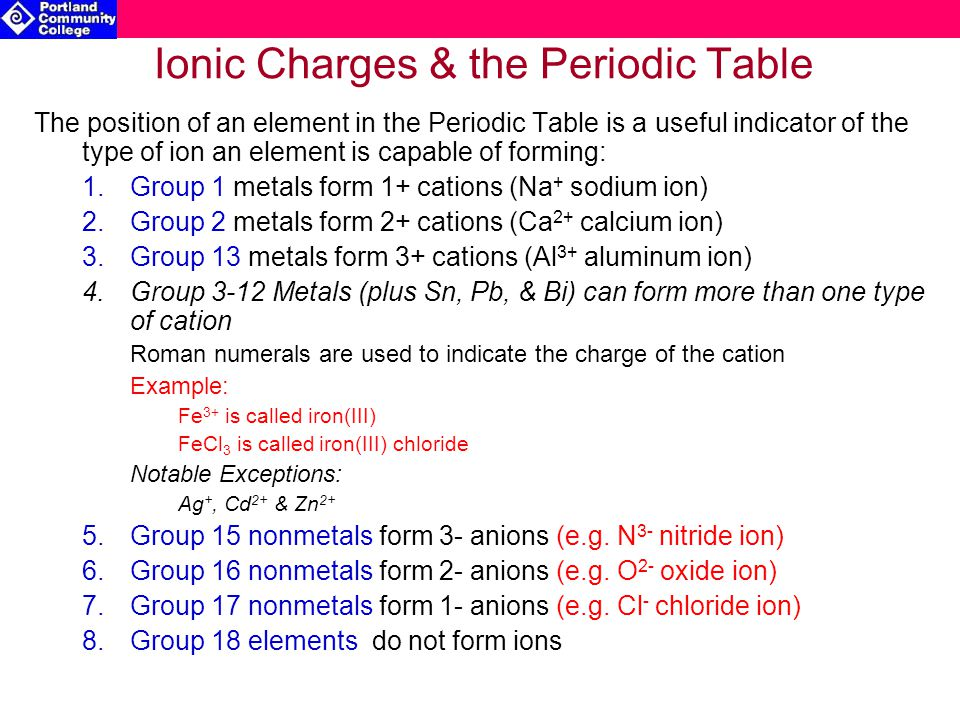 Ionic Charges & the Periodic Table