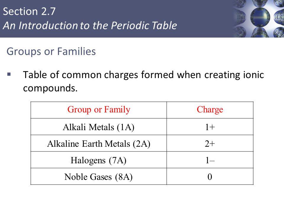Alkaline Earth Metals (2A)